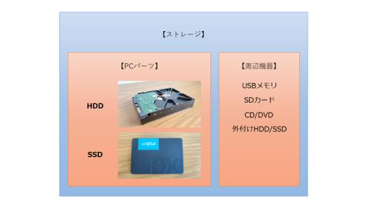 ストレージとハードディスクの違い【図解】