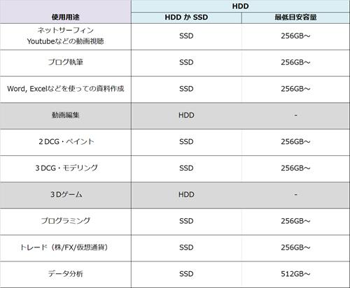 SSD選び方
