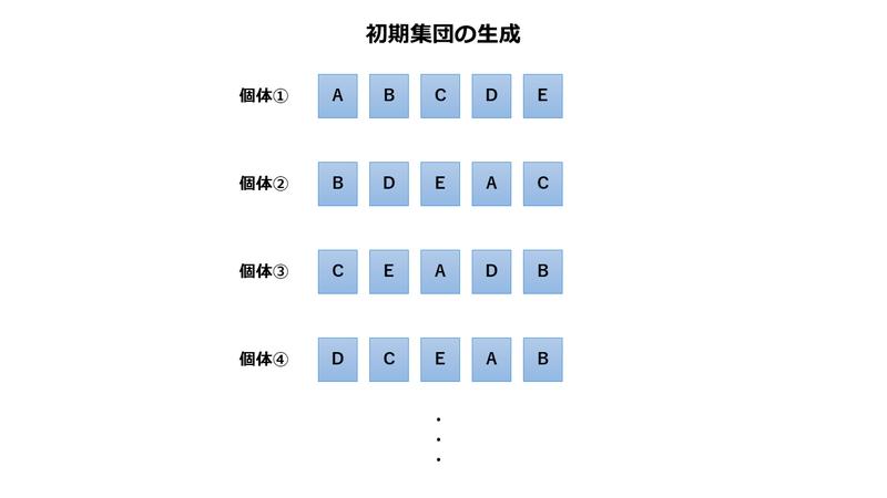 2.遺伝的アルゴリズムの初期集団の生成