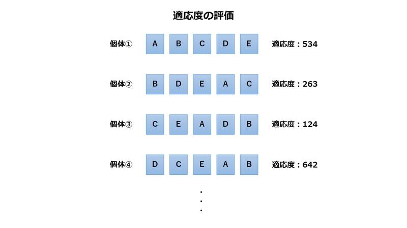 3.遺伝的アルゴリズムの適応度の評価